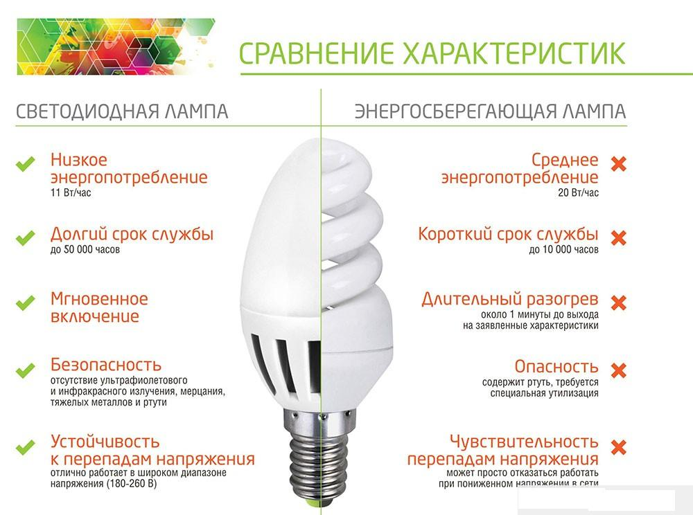 Энергосберегающие лампы освещения цена